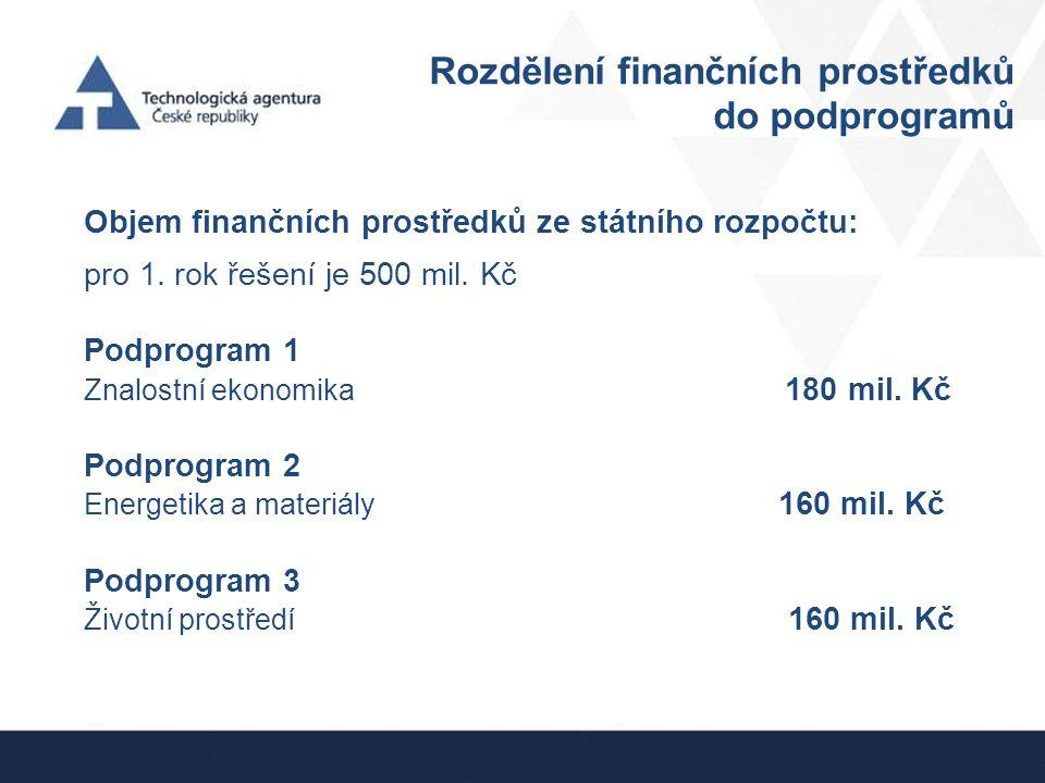 Rozdělení finančních prostředků do podprogramů