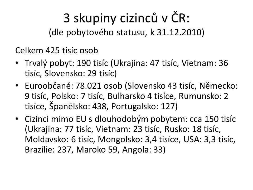 3 skupiny cizinců v ČR: (dle pobytového statusu, k 31.12.2010)