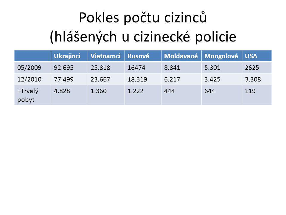 Pokles počtu cizinců (hlášených u cizinecké policie