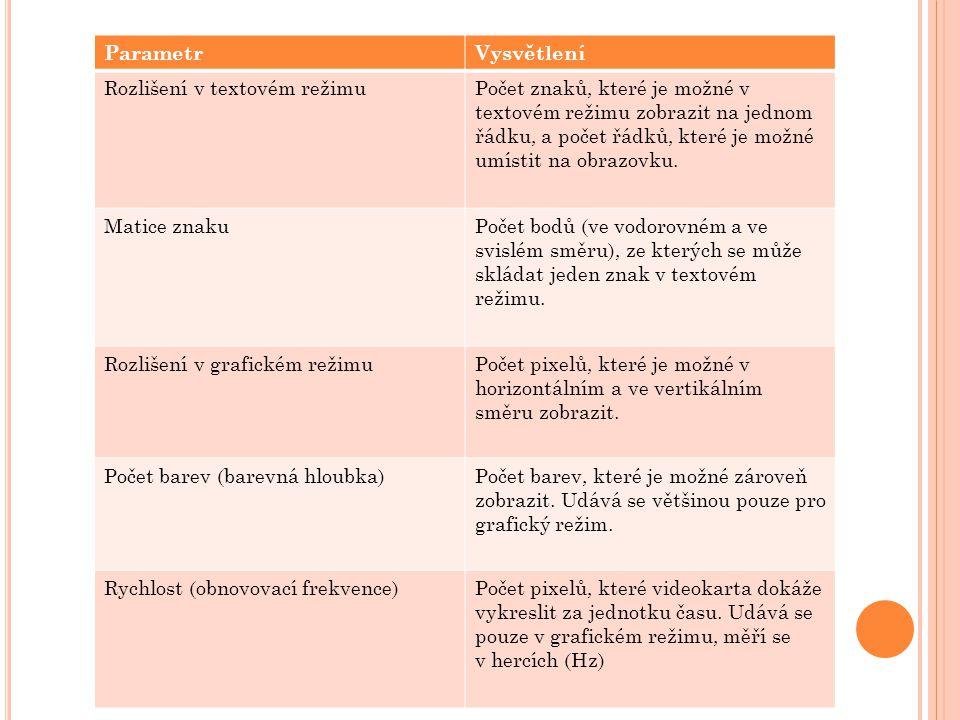 Parametr Vysvětlení. Rozlišení v textovém režimu.