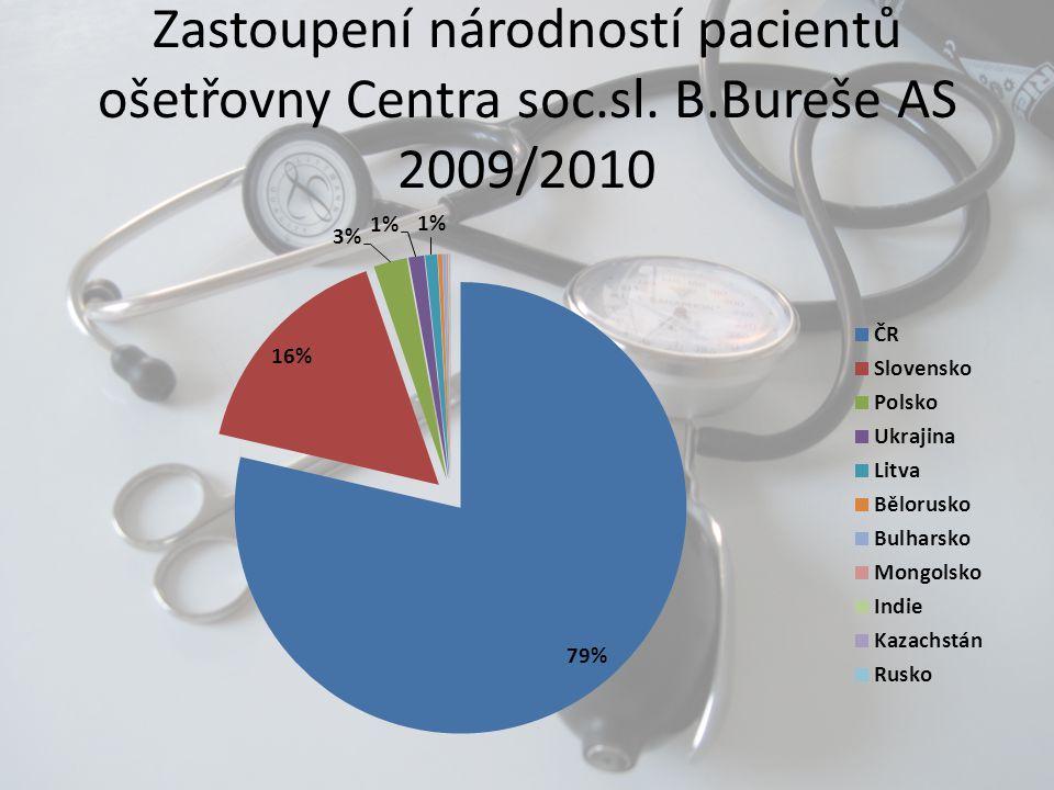 Zastoupení národností pacientů ošetřovny Centra soc. sl. B
