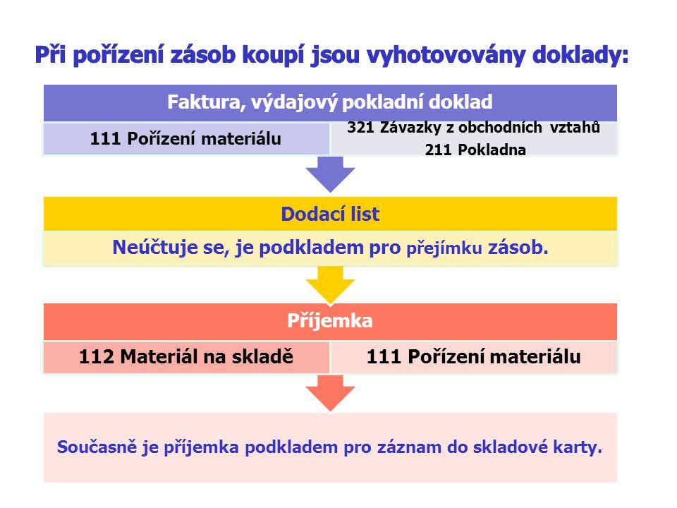 Při pořízení zásob koupí jsou vyhotovovány doklady: