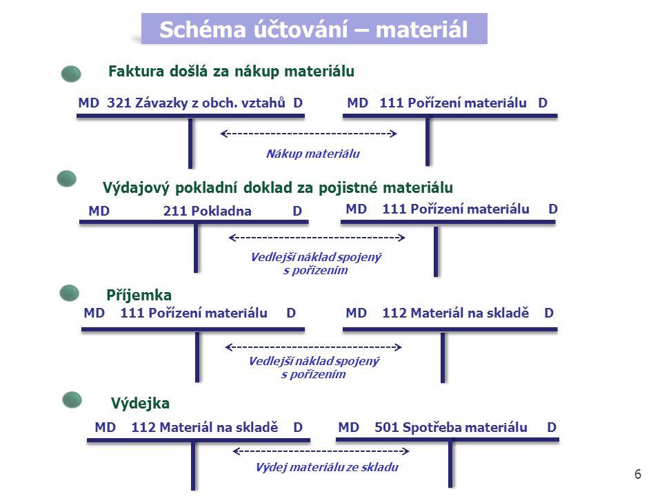 Schéma účtování – materiál