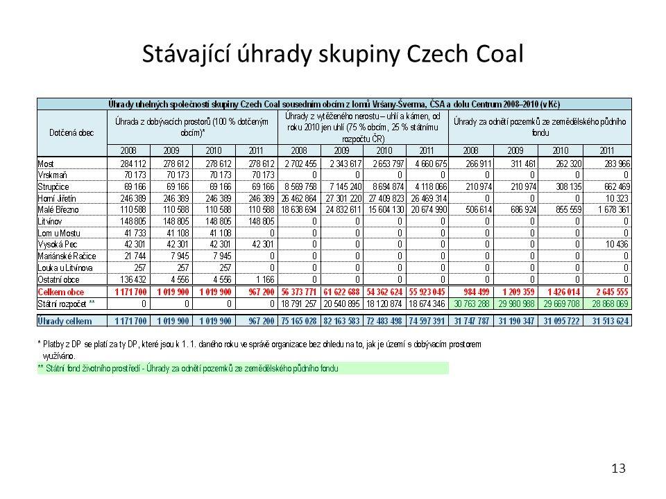 Stávající úhrady skupiny Czech Coal