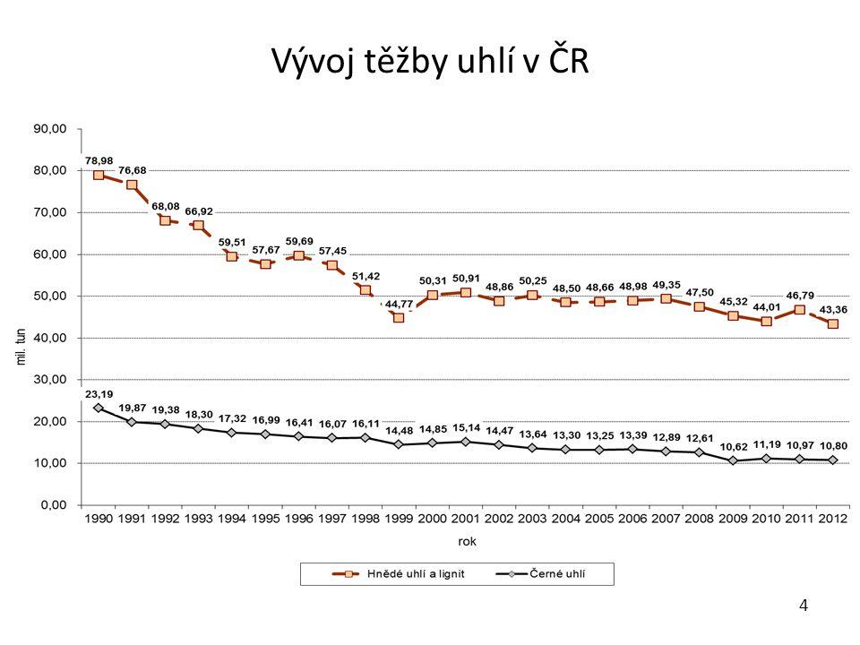 Vývoj těžby uhlí v ČR 4