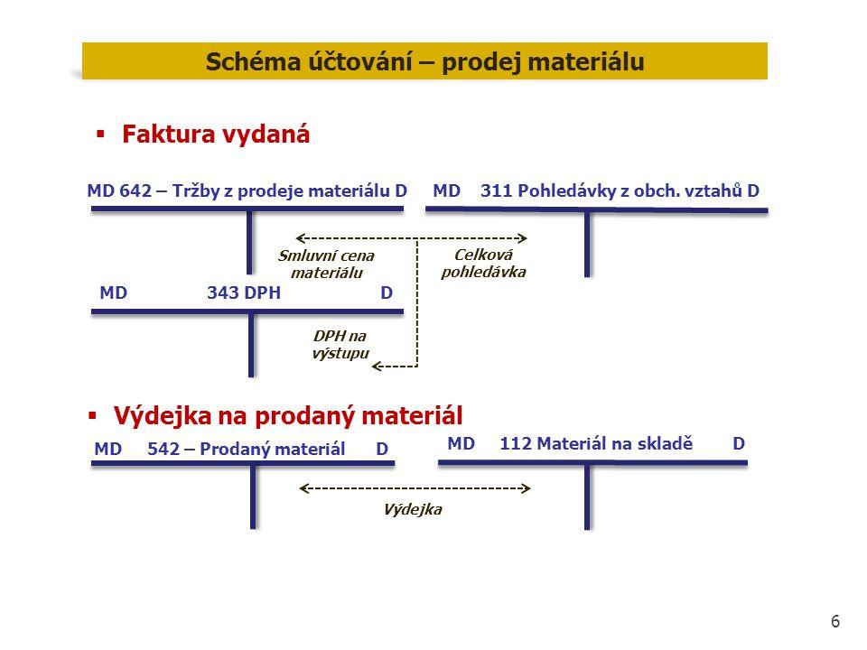 Schéma účtování – prodej materiálu Smluvní cena materiálu