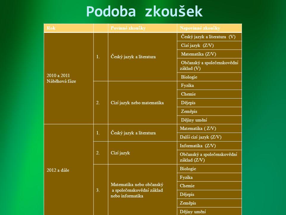 Podoba zkoušek Rok Povinné zkoušky Nepovinné zkoušky 2010 a 2011