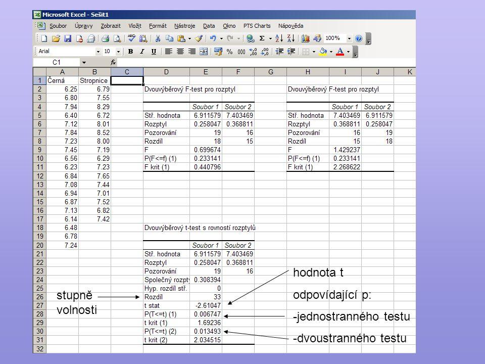 hodnota t odpovídající p: jednostranného testu dvoustranného testu stupně volnosti