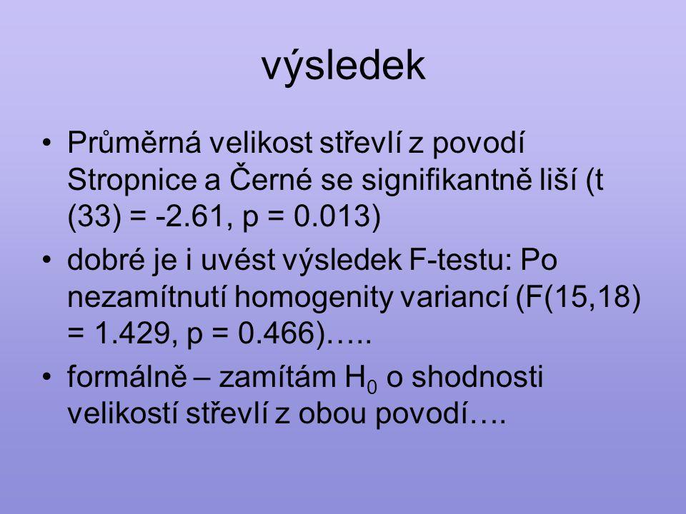 výsledek Průměrná velikost střevlí z povodí Stropnice a Černé se signifikantně liší (t (33) = -2.61, p = 0.013)