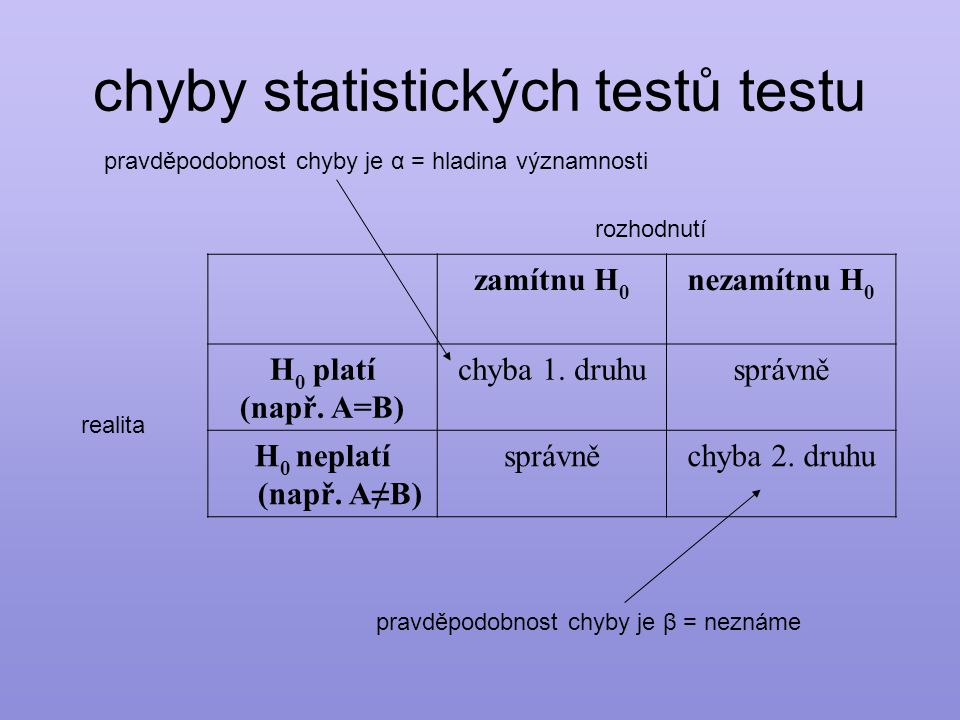 chyby statistických testů testu