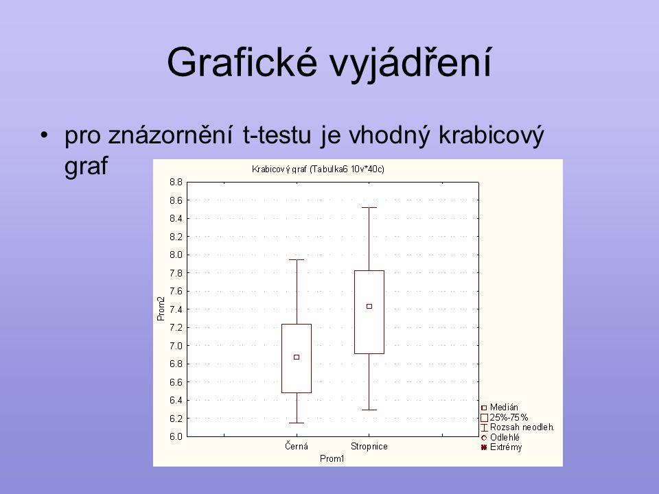 Grafické vyjádření pro znázornění t-testu je vhodný krabicový graf