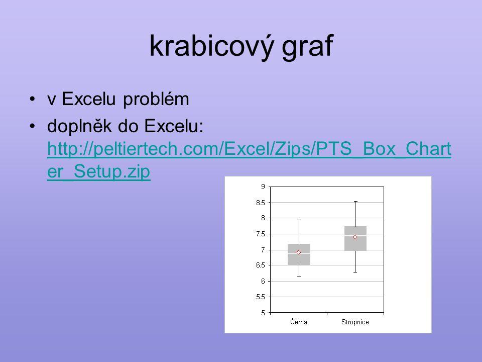 krabicový graf v Excelu problém