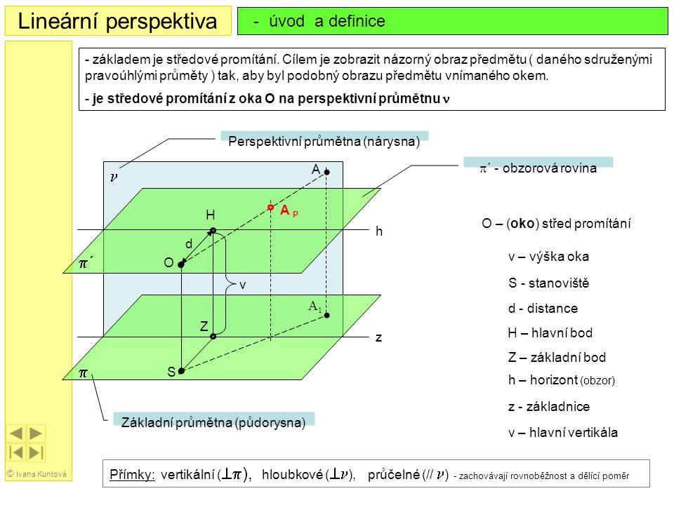 Lineární perspektiva - úvod a definice n p´ p