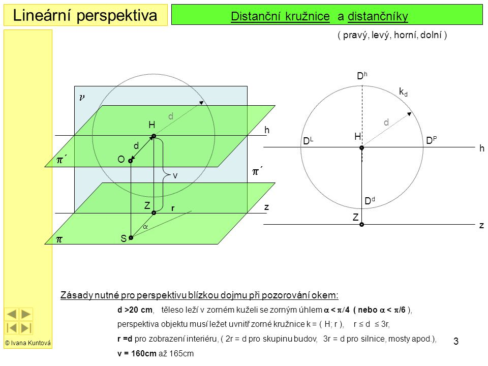 Lineární perspektiva Distanční kružnice a distančníky n p´ p´ p