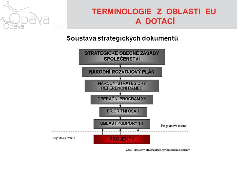 TERMINOLOGIE Z OBLASTI EU Soustava strategických dokumentů