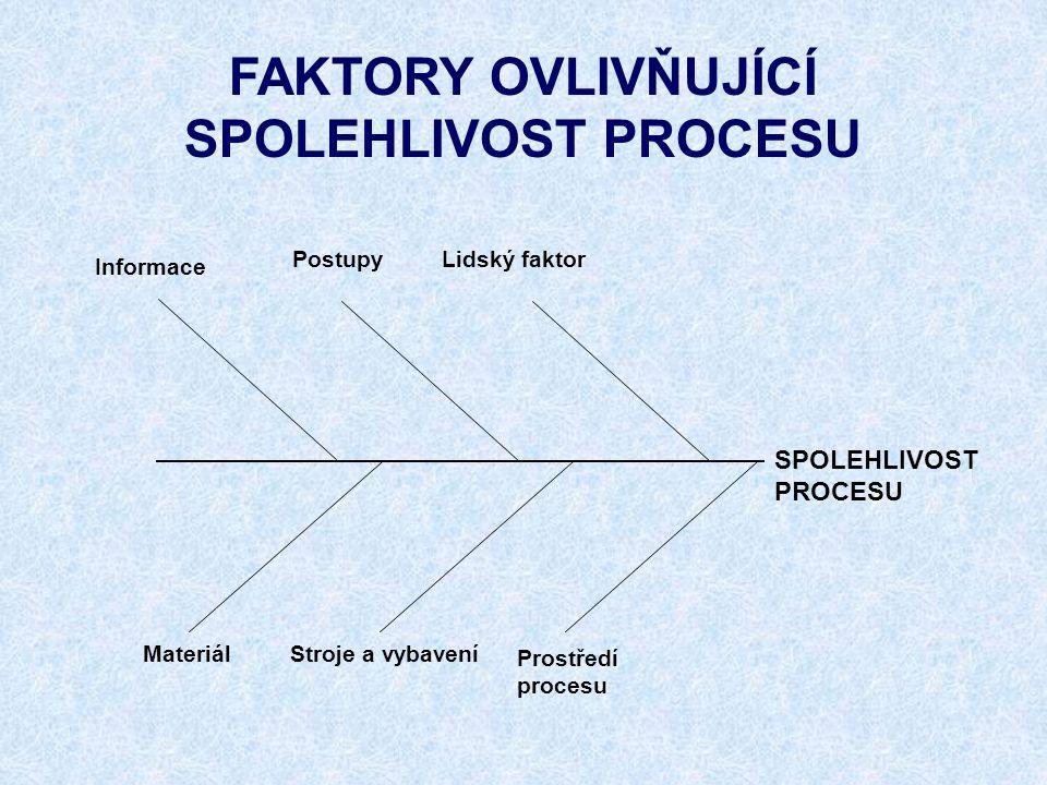 FAKTORY OVLIVŇUJÍCÍ SPOLEHLIVOST PROCESU