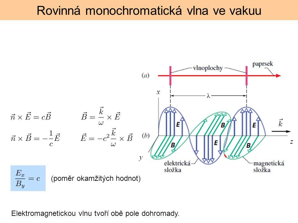 Rovinná monochromatická vlna ve vakuu