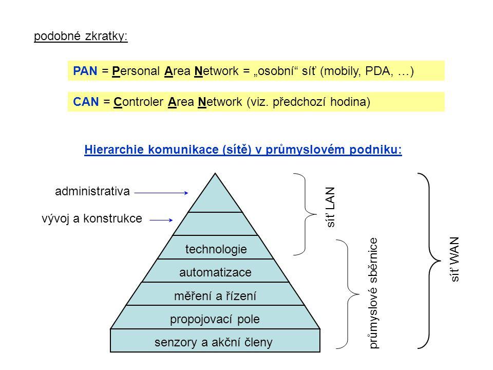 Hierarchie komunikace (sítě) v průmyslovém podniku: