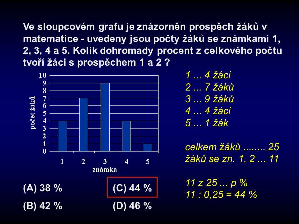 Ve sloupcovém grafu je znázorněn prospěch žáků v matematice - uvedeny jsou počty žáků se známkami 1, 2, 3, 4 a 5. Kolik dohromady procent z celkového počtu tvoří žáci s prospěchem 1 a 2