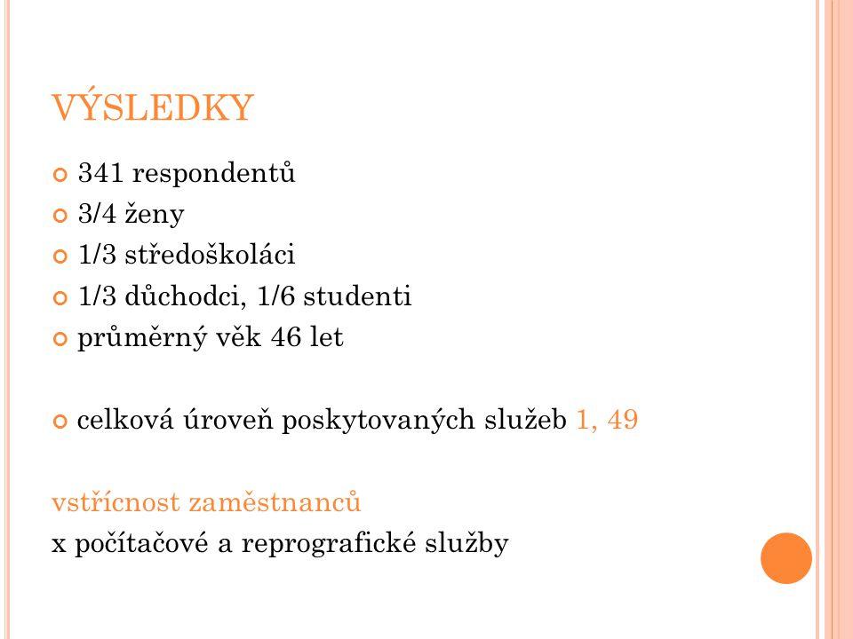 VÝSLEDKY 341 respondentů 3/4 ženy 1/3 středoškoláci