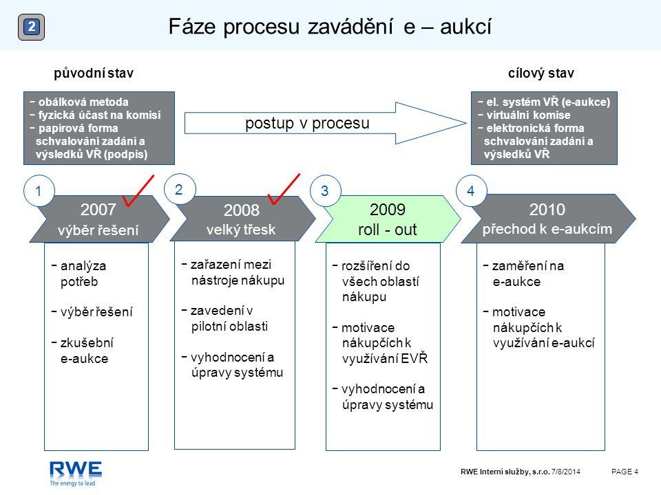 Fáze procesu zavádění e – aukcí