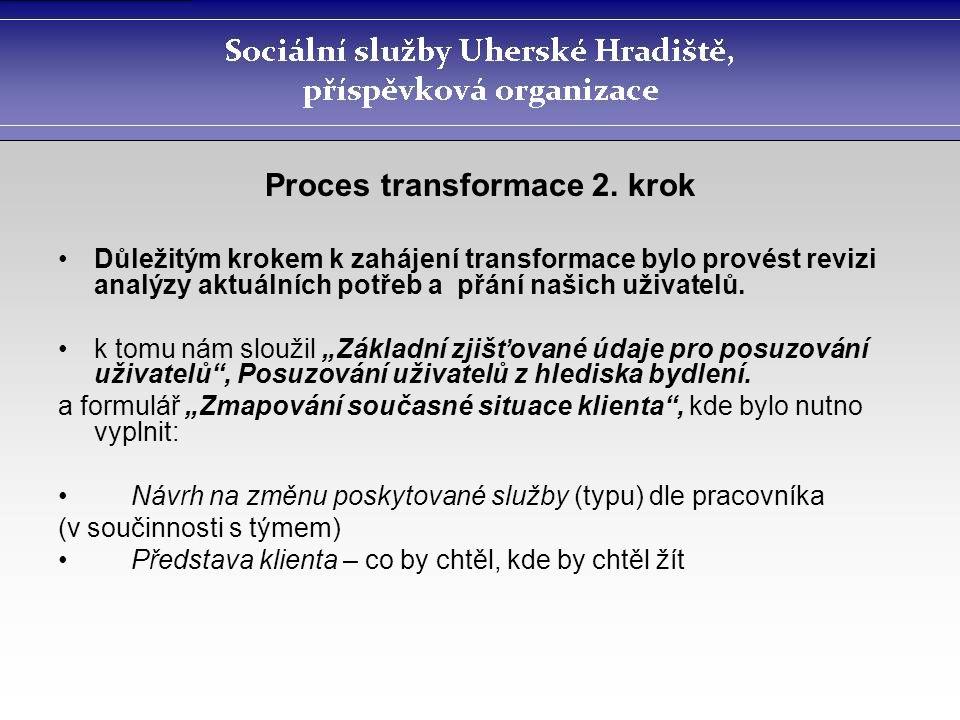 Proces transformace 2. krok