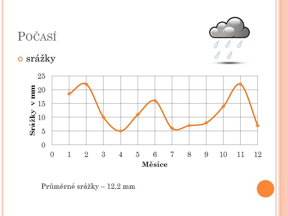 Počasí srážky Průměrné srážky – 12,2 mm