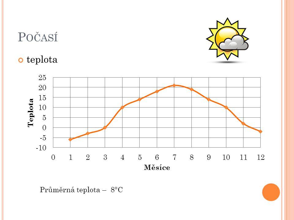 Počasí teplota Průměrná teplota – 8°C
