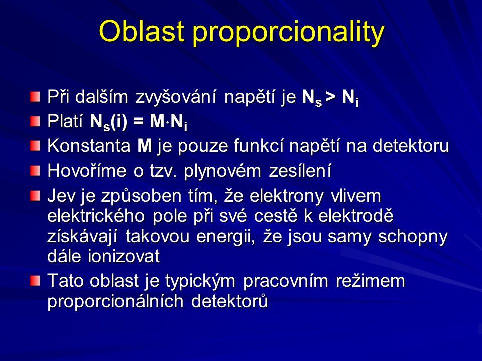 Oblast proporcionality