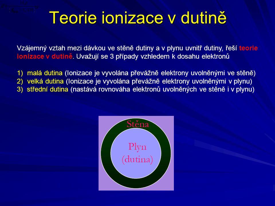 Teorie ionizace v dutině