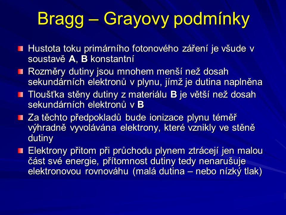 Bragg – Grayovy podmínky