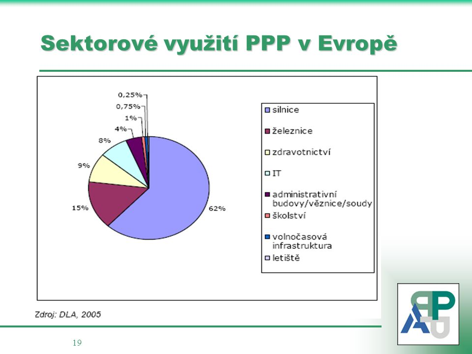 Sektorové využití PPP v Evropě