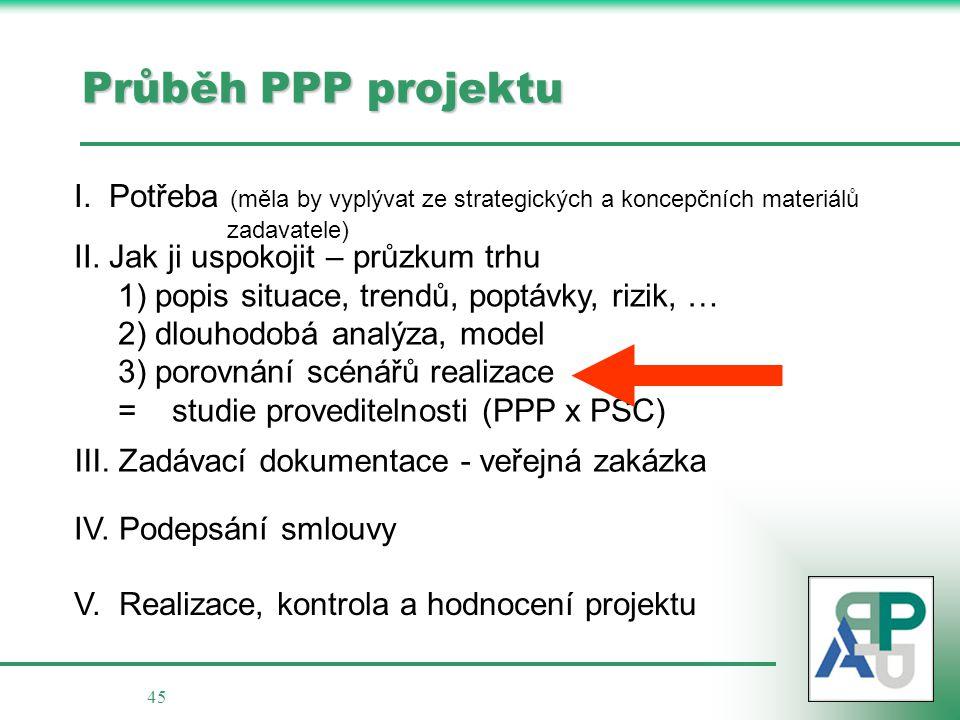 Průběh PPP projektu I. Potřeba (měla by vyplývat ze strategických a koncepčních materiálů. zadavatele)