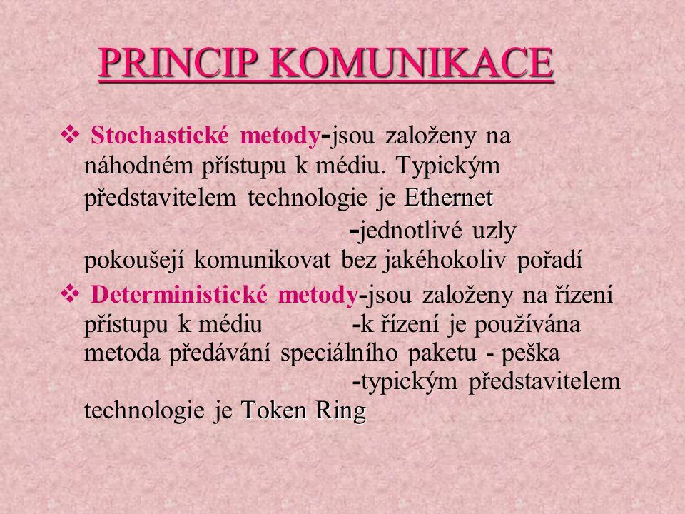 PRINCIP KOMUNIKACE