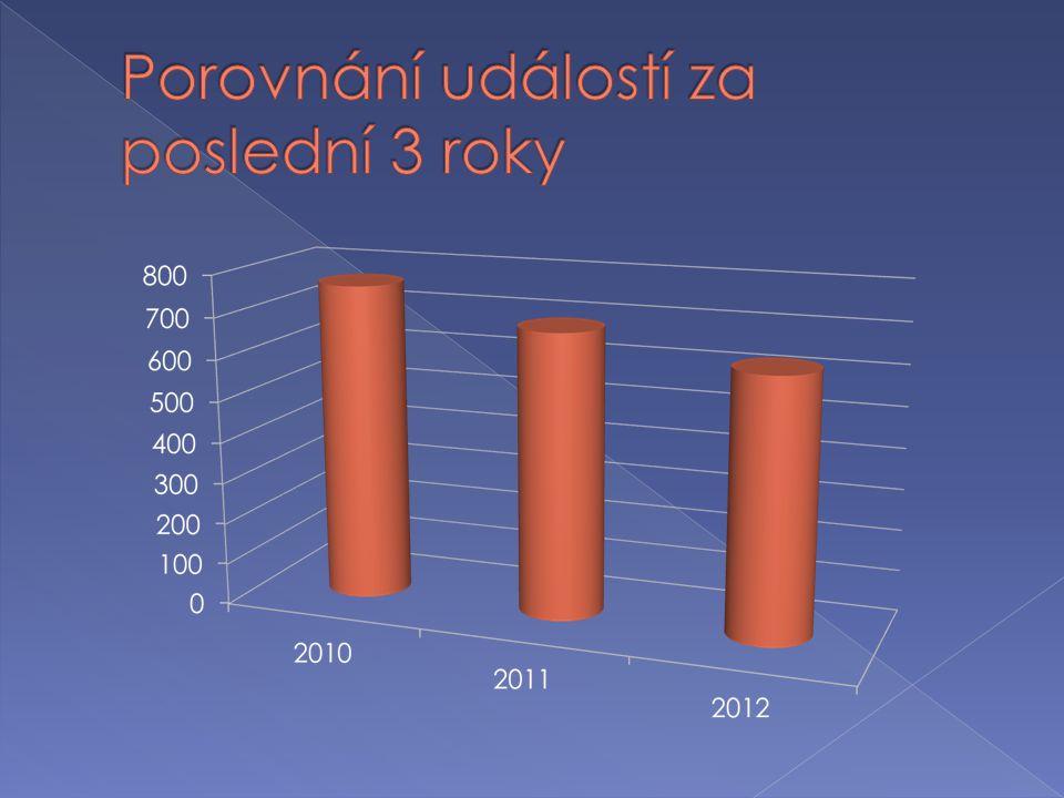 Porovnání událostí za poslední 3 roky