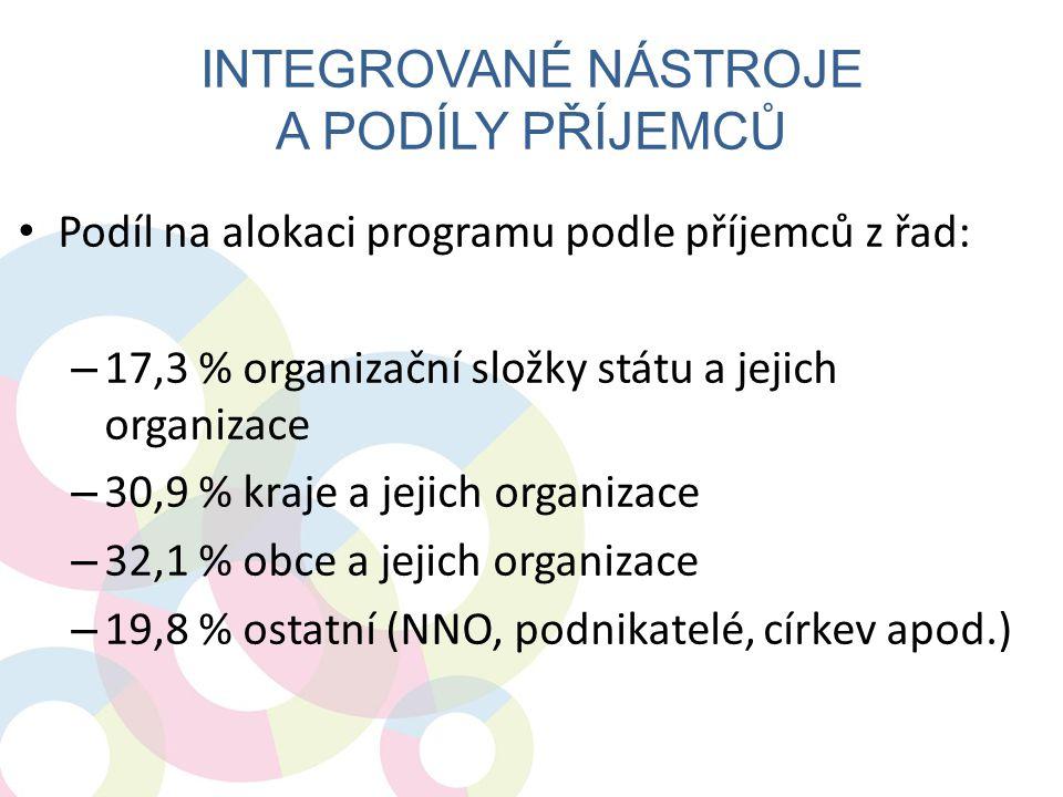 Integrované nástroje a podíly příjemců