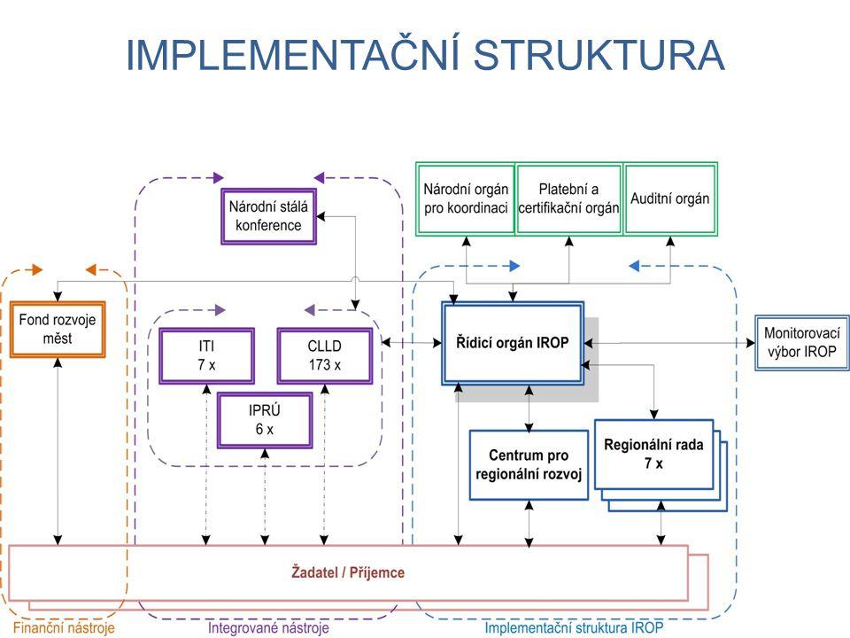 Implementační struktura
