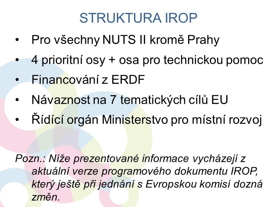 Struktura IROP Pro všechny NUTS II kromě Prahy