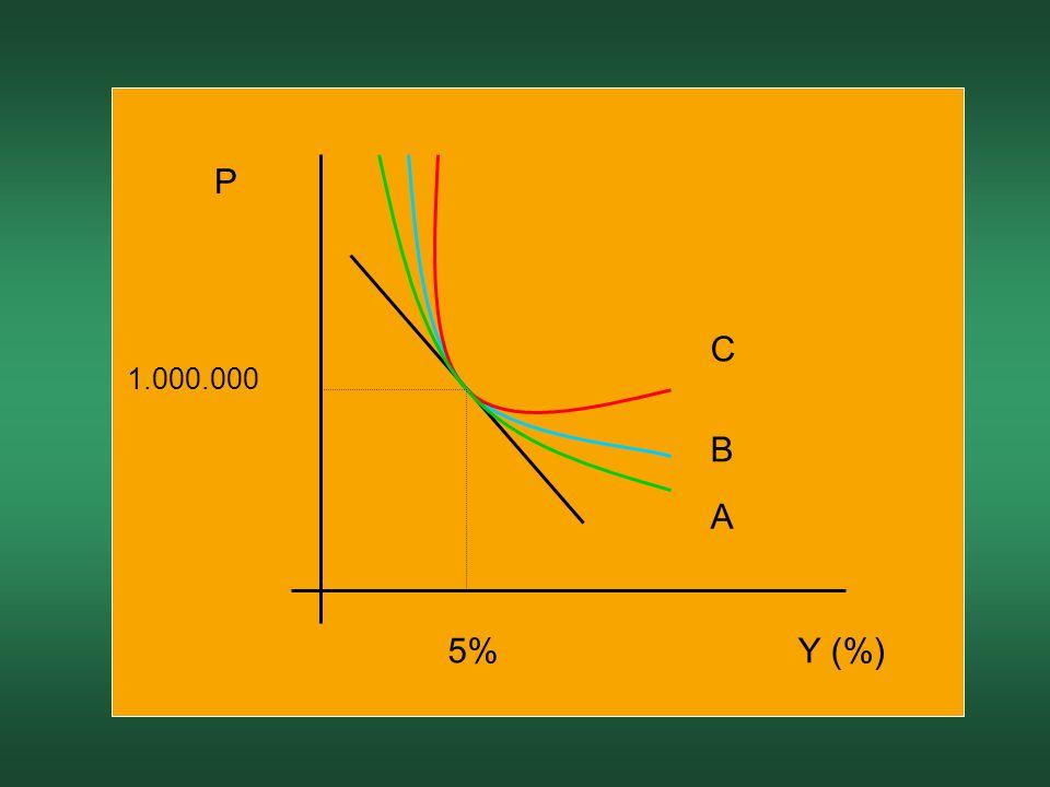 A B C 5% 1.000.000 P Y (%)