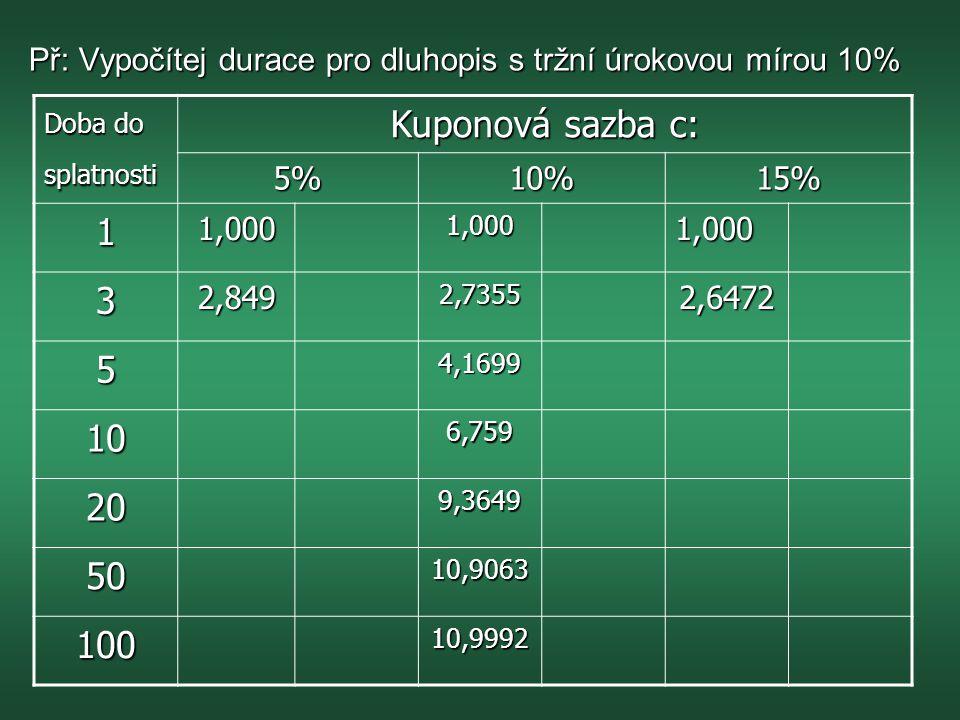 Př: Vypočítej durace pro dluhopis s tržní úrokovou mírou 10%