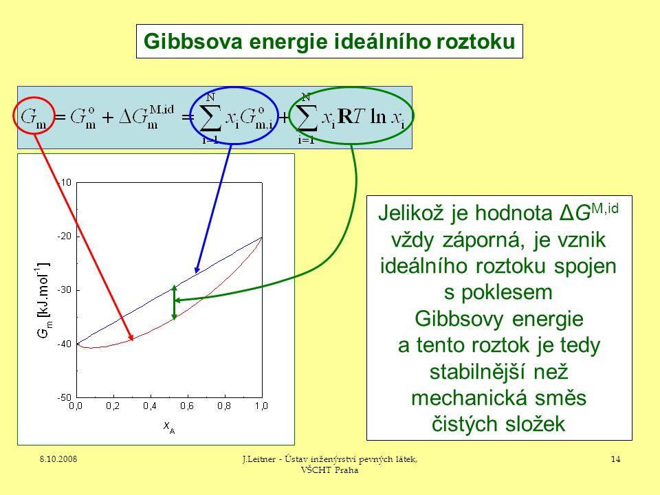 Gibbsova energie ideálního roztoku