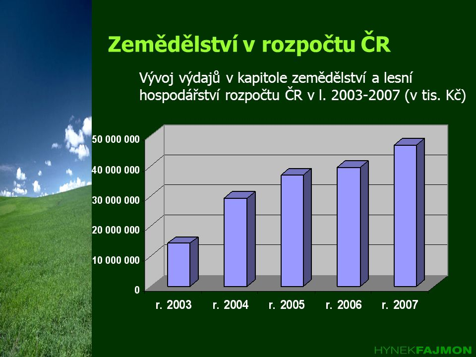 Zemědělství v rozpočtu ČR