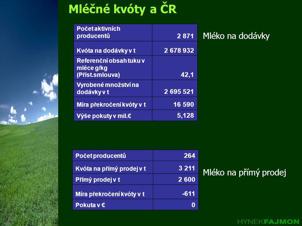 Mléčné kvóty a ČR Mléko na dodávky Mléko na přímý prodej 2 871