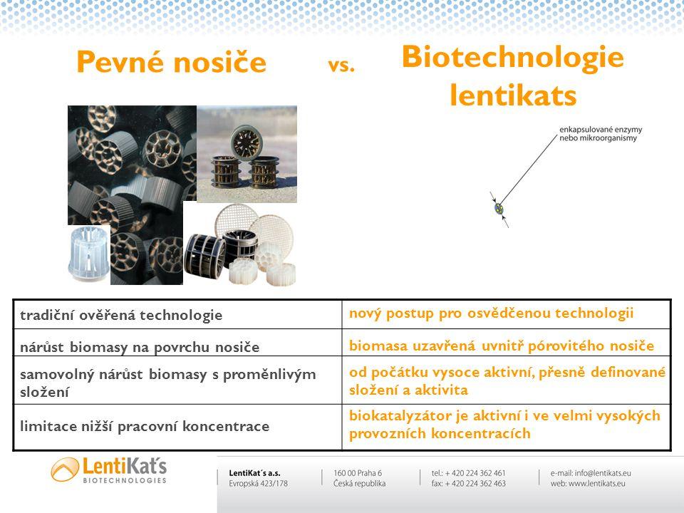 Biotechnologie lentikats