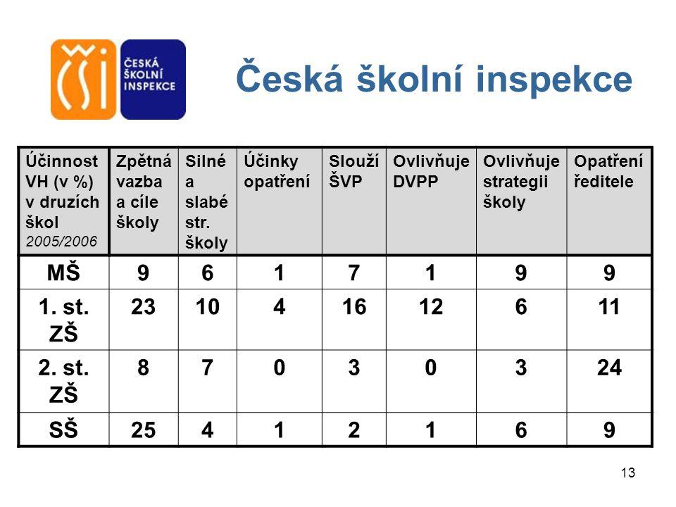 Česká školní inspekce MŠ 9 6 1 7 1. st. ZŠ 23 10 4 16 12 11 2. st. ZŠ