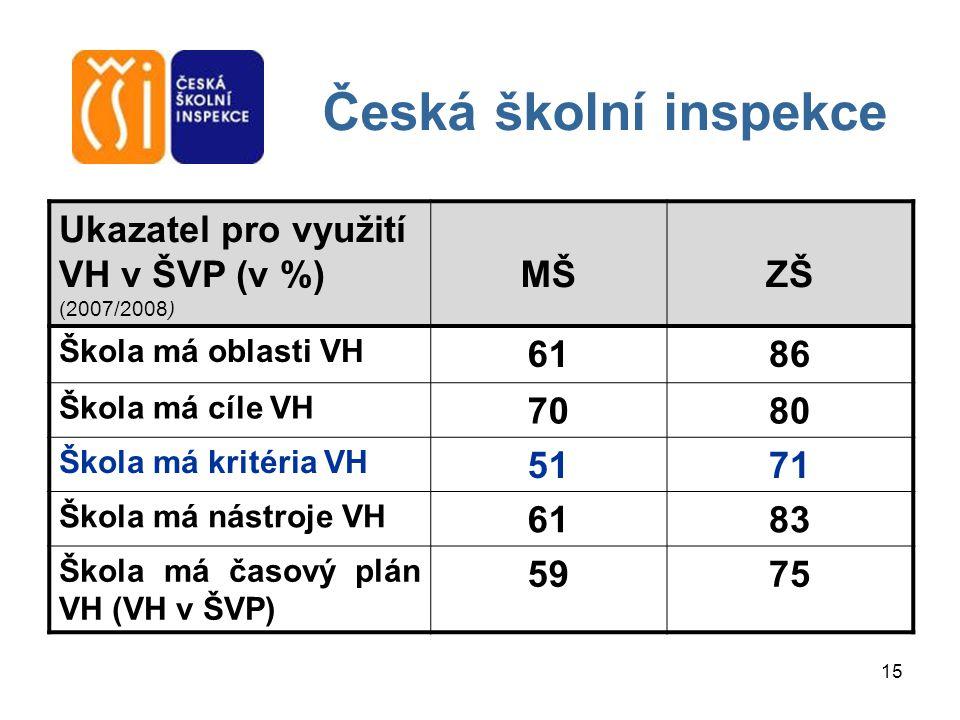 Česká školní inspekce Ukazatel pro využití VH v ŠVP (v %) (2007/2008)