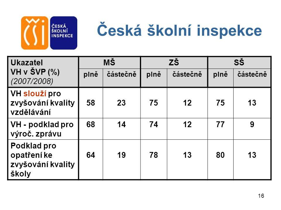 Česká školní inspekce Ukazatel VH v ŠVP (%) (2007/2008) MŠ ZŠ SŠ