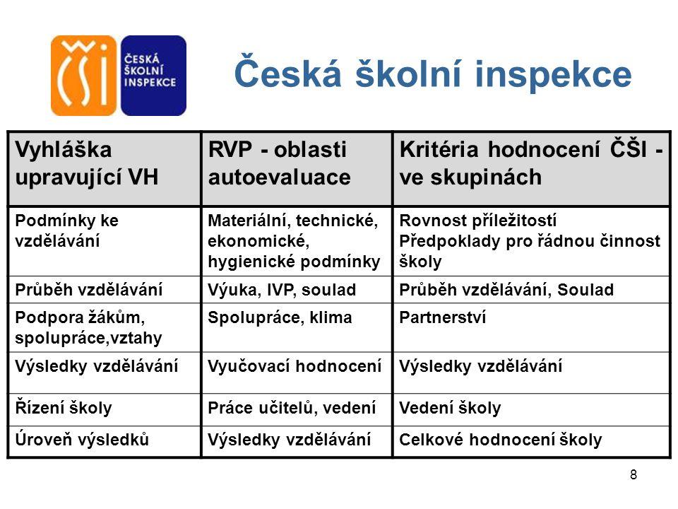 Česká školní inspekce Vyhláška upravující VH
