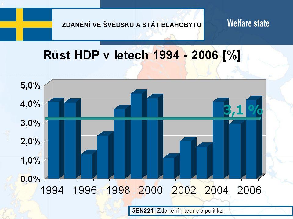 3,1 % ZDANĚNÍ VE ŠVÉDSKU A STÁT BLAHOBYTU Welfare state