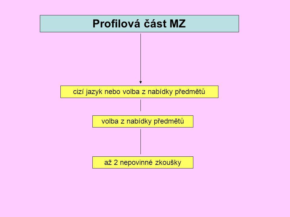 Profilová část MZ cizí jazyk nebo volba z nabídky předmětů